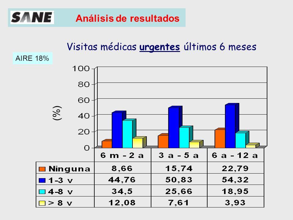Análisis de resultados 307 (22,3%) 121 (11,6%) 95 (8,2%) % niños ingresados ¿Ha estado ingresado en un hospital en los últimos 6 meses.