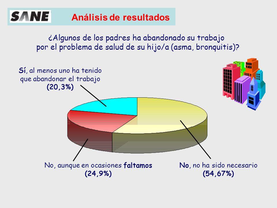 Análisis de resultados (%) ¿Cuántos días ha faltado al trabajo en los últimos 6 meses?