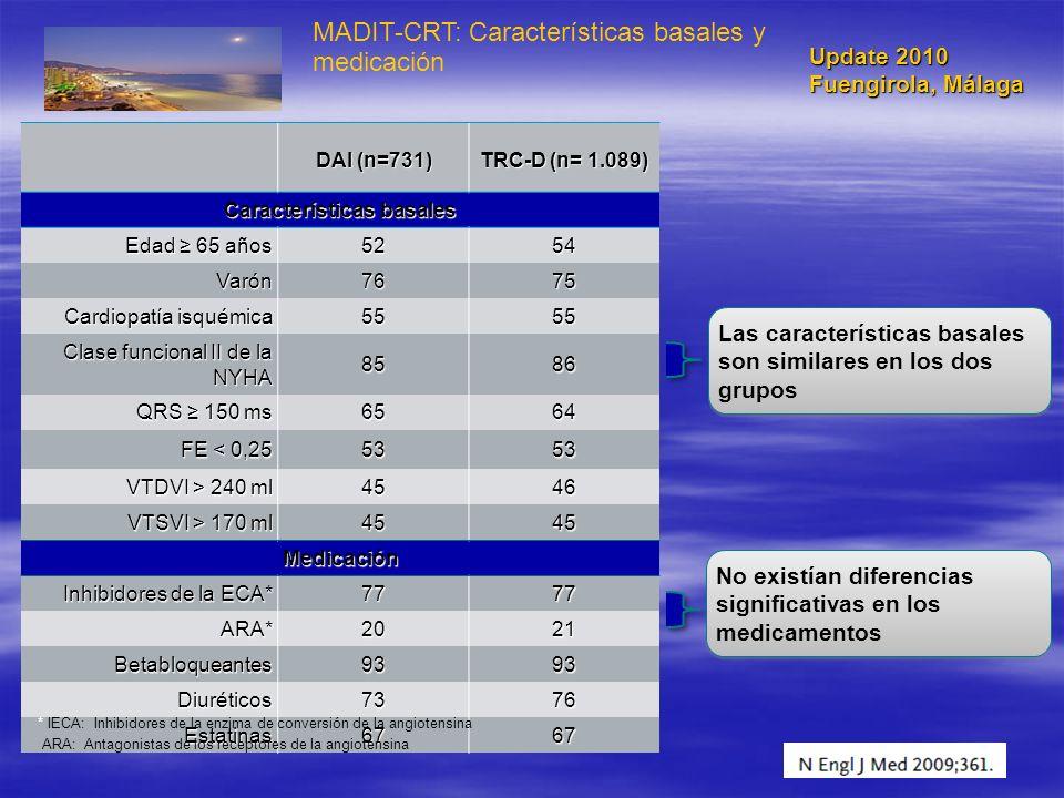 MADIT-CRT: Características basales y medicación DAI (n=731) TRC-D (n= 1.089) Características basales Edad 65 años 5254 Varón7675 Cardiopatía isquémica