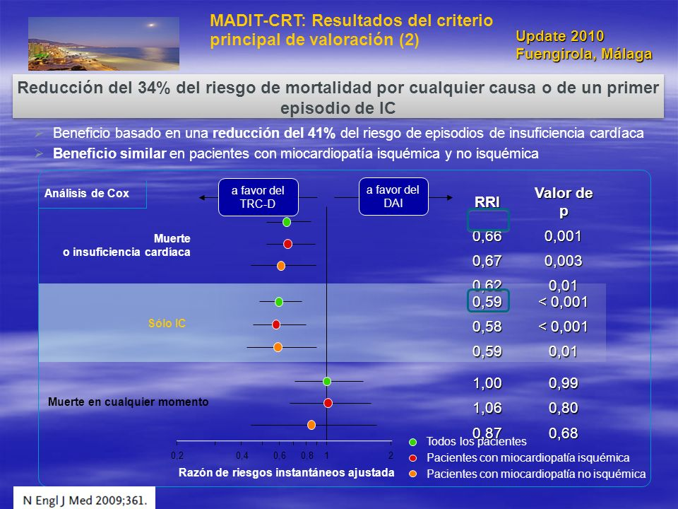Muerte o insuficiencia cardíaca Sólo IC Muerte en cualquier momento Pacientes con miocardiopatía no isquémica Pacientes con miocardiopatía isquémica T