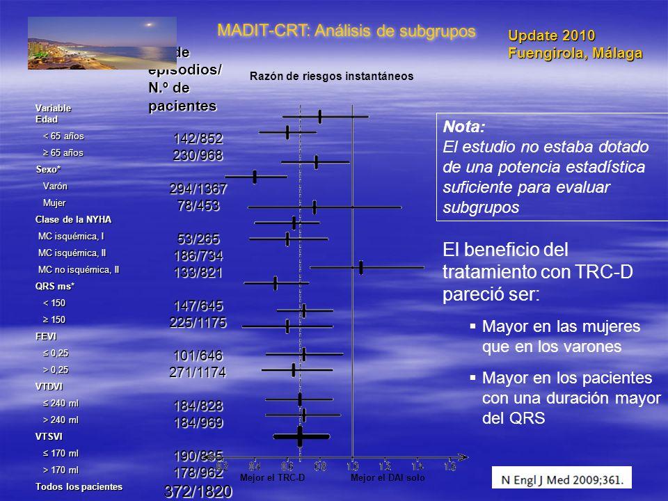 MADIT-CRT: Análisis de subgrupos Variable N.º de episodios/ N.º de pacientes Edad < 65 años < 65 años142/852 65 años 65 años230/968 Sexo* Varón Varón2