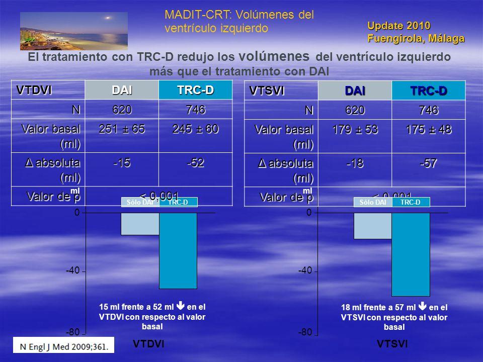 MADIT-CRT: Volúmenes del ventrículo izquierdo -80 -40 0 VTDVIVTSVI Sólo DAITRC-D 15 ml frente a 52 ml en el VTDVI con respecto al valor basal 18 ml fr