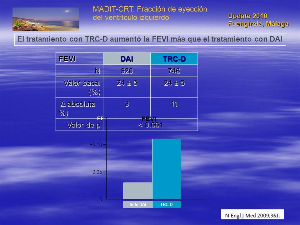 MADIT-CRT: Fracción de eyección del ventrículo izquierdoFEVIDAITRC-D N620746 Valor basal (%) 24 ± 5 Δ absoluta %) Δ absoluta %)311 Valor de p < 0,001