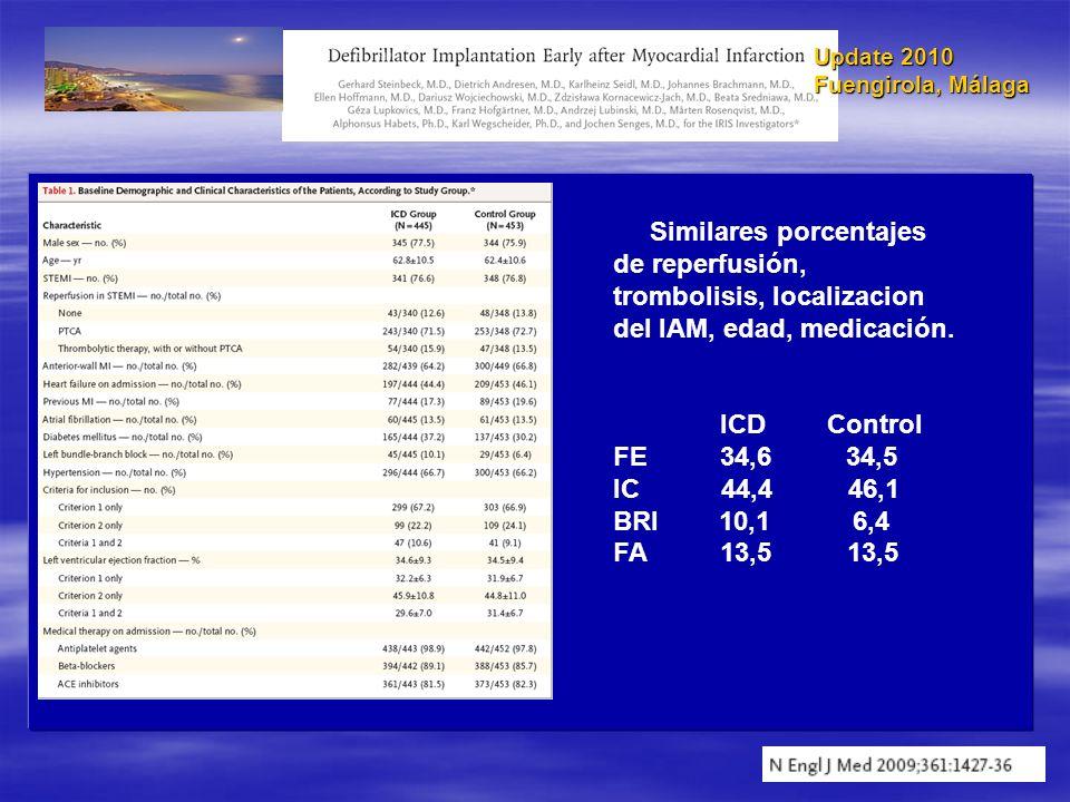 Update 2010 Fuengirola, Málaga Similares porcentajes de reperfusión, trombolisis, localizacion del IAM, edad, medicación. ICDControl FE34,6 34,5 IC 44