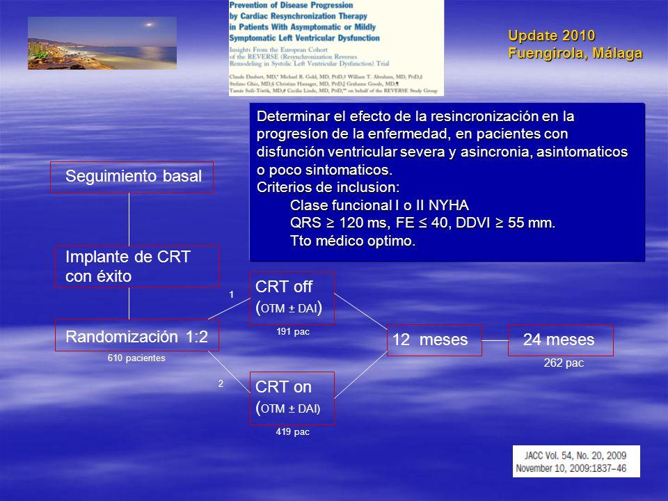 Update 2010 Fuengirola, Málaga Seguimiento basal Implante de CRT con éxito Randomización 1:2 CRT off ( OTM ± DAI ) CRT on ( OTM ± DAI) 12 meses Determ