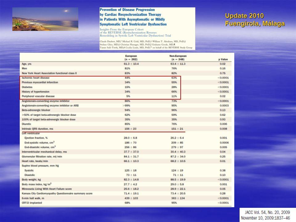 Resincronización cardiaca Indicaciones actuales Cardiopatia isquemica o no isquemica Cardiopatia isquemica o no isquemica FE 35%, Clase III-IV FE 35%, Clase III-IV FE 30%, Clase I-II FE 30%, Clase I-II QRS 120 ms.