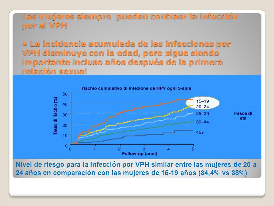 Las mujeres siempre pueden contraer la infección por el VPH La incidencia acumulada de las infecciones por VPH disminuye con la edad, pero sigue siend