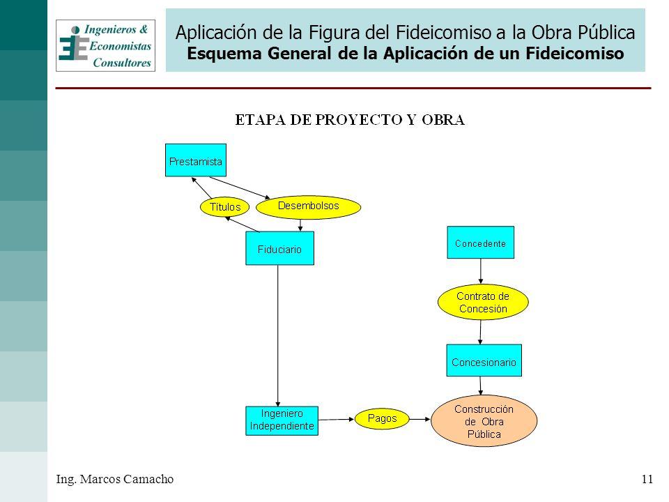 11Ing. Marcos Camacho Aplicación de la Figura del Fideicomiso a la Obra Pública Esquema General de la Aplicación de un Fideicomiso