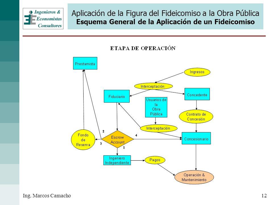 12Ing. Marcos Camacho Aplicación de la Figura del Fideicomiso a la Obra Pública Esquema General de la Aplicación de un Fideicomiso