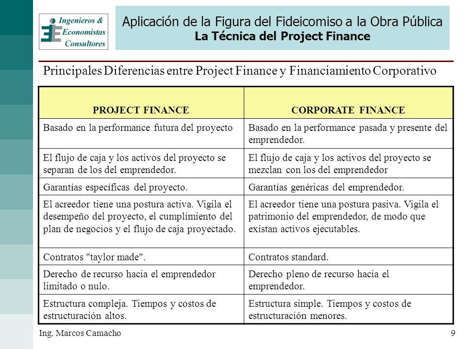 9Ing. Marcos Camacho Aplicación de la Figura del Fideicomiso a la Obra Pública La Técnica del Project Finance Principales Diferencias entre Project Fi