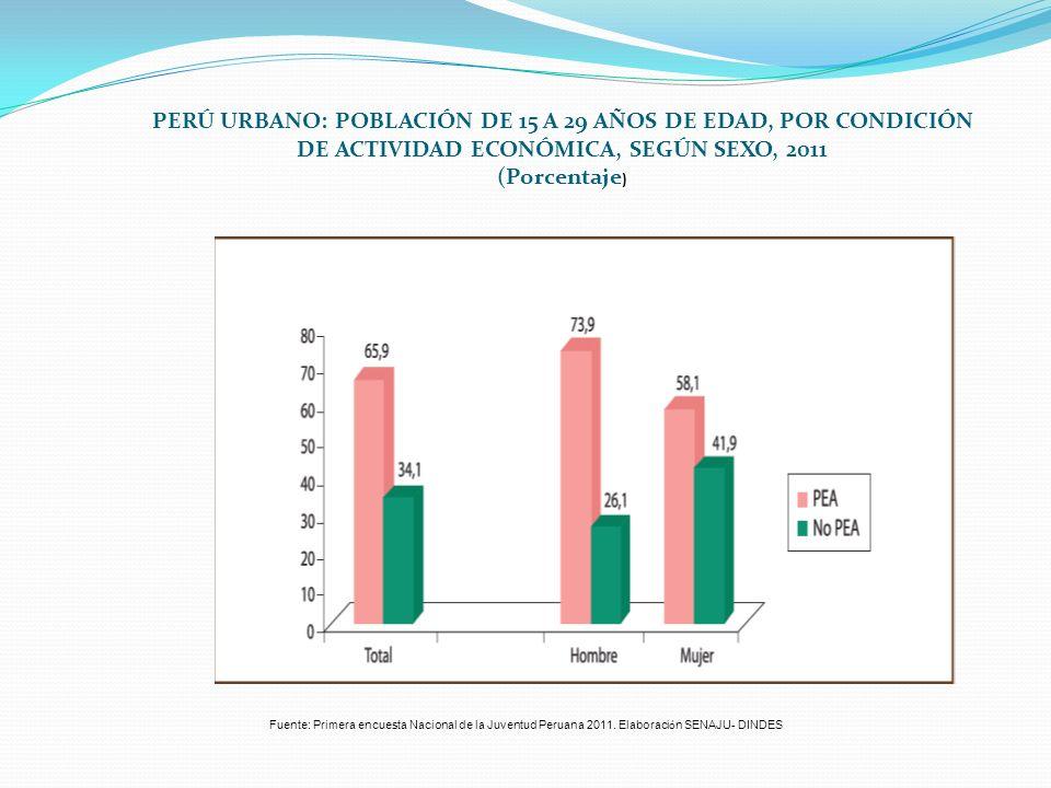 PERÚ URBANO: POBLACIÓN DE 15 A 29 AÑOS DE EDAD, POR CONDICIÓN DE ACTIVIDAD ECONÓMICA, SEGÚN SEXO, 2011 (Porcentaje ) Fuente: Primera encuesta Nacional