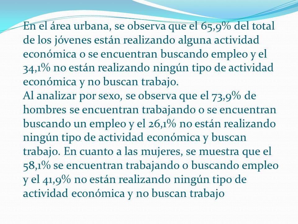 En el área urbana, se observa que el 65,9% del total de los jóvenes están realizando alguna actividad económica o se encuentran buscando empleo y el 3