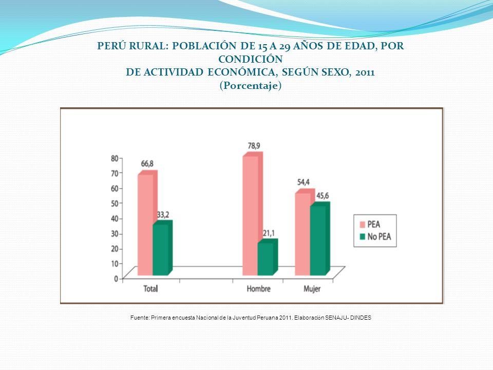 PERÚ RURAL: POBLACIÓN DE 15 A 29 AÑOS DE EDAD, POR CONDICIÓN DE ACTIVIDAD ECONÓMICA, SEGÚN SEXO, 2011 (Porcentaje) Fuente: Primera encuesta Nacional d