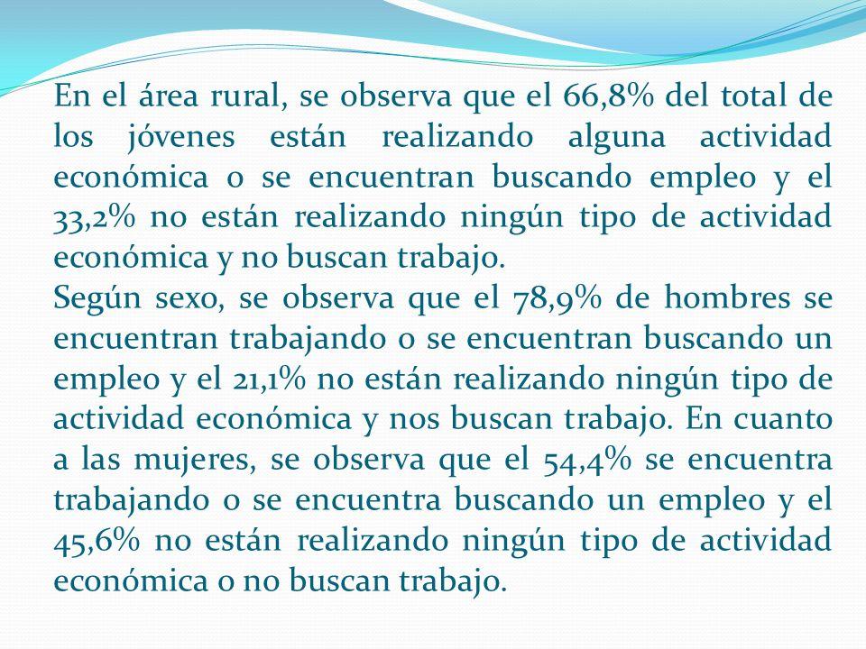 En el área rural, se observa que el 66,8% del total de los jóvenes están realizando alguna actividad económica o se encuentran buscando empleo y el 33