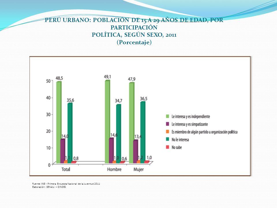 PERÚ URBANO: POBLACIÓN DE 15 A 29 AÑOS DE EDAD, POR PARTICIPACIÓN POLÍTICA, SEGÚN SEXO, 2011 (Porcentaje) Fuente: INEI - Primera Encuesta Nacional de