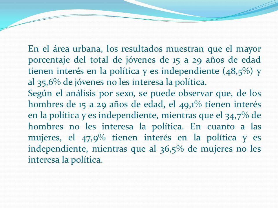 En el área urbana, los resultados muestran que el mayor porcentaje del total de jóvenes de 15 a 29 años de edad tienen interés en la política y es ind