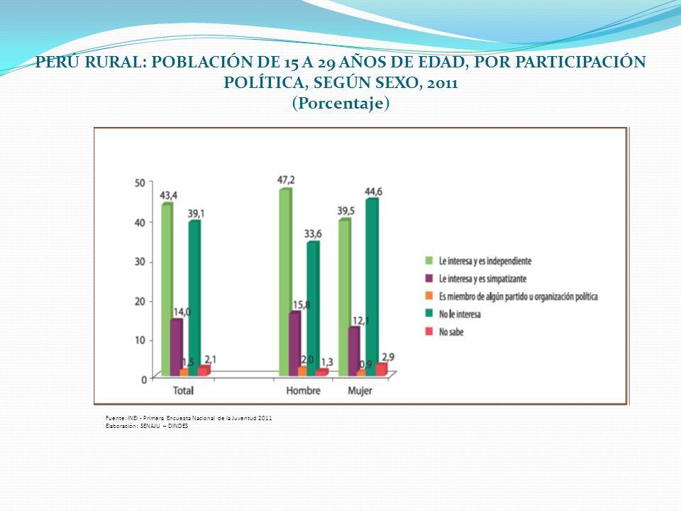 PERÚ RURAL: POBLACIÓN DE 15 A 29 AÑOS DE EDAD, POR PARTICIPACIÓN POLÍTICA, SEGÚN SEXO, 2011 (Porcentaje) Fuente: INEI - Primera Encuesta Nacional de l