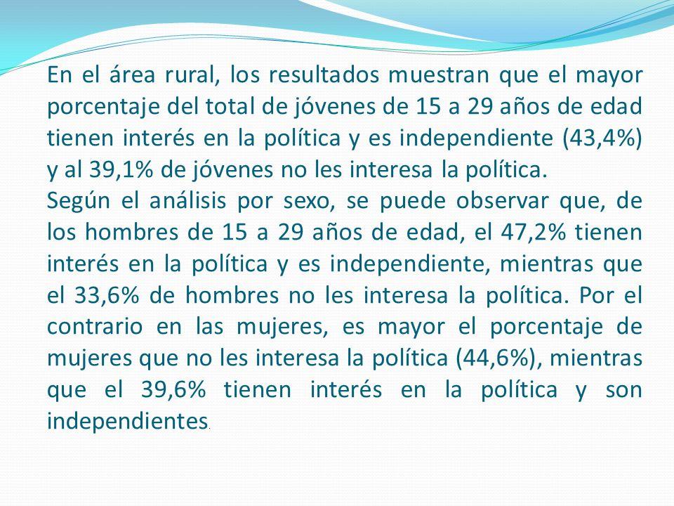 En el área rural, los resultados muestran que el mayor porcentaje del total de jóvenes de 15 a 29 años de edad tienen interés en la política y es inde