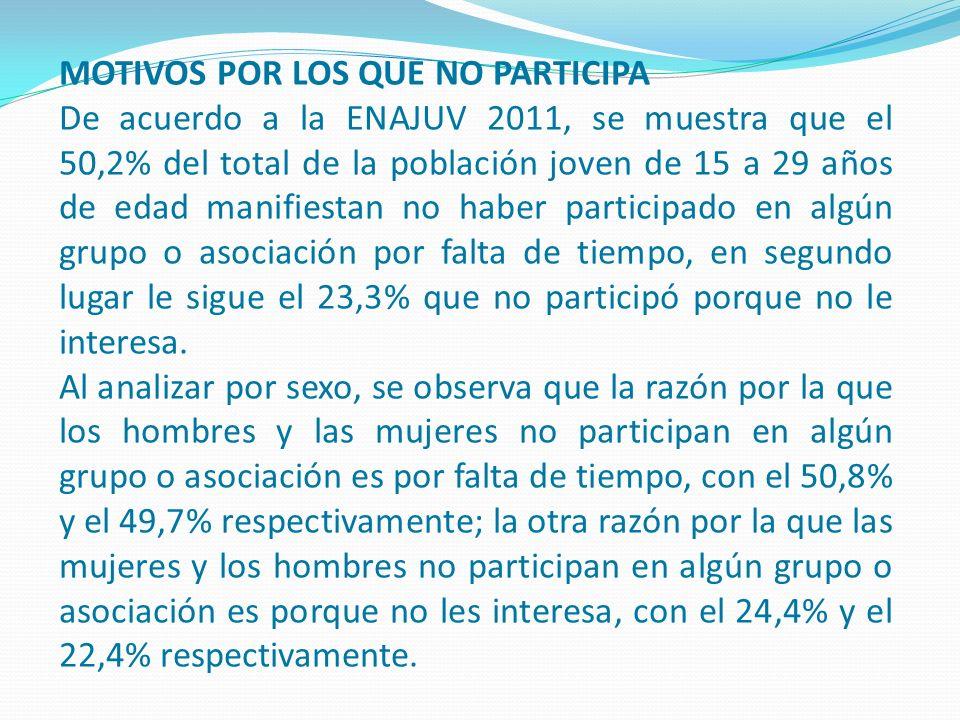 MOTIVOS POR LOS QUE NO PARTICIPA De acuerdo a la ENAJUV 2011, se muestra que el 50,2% del total de la población joven de 15 a 29 años de edad manifies