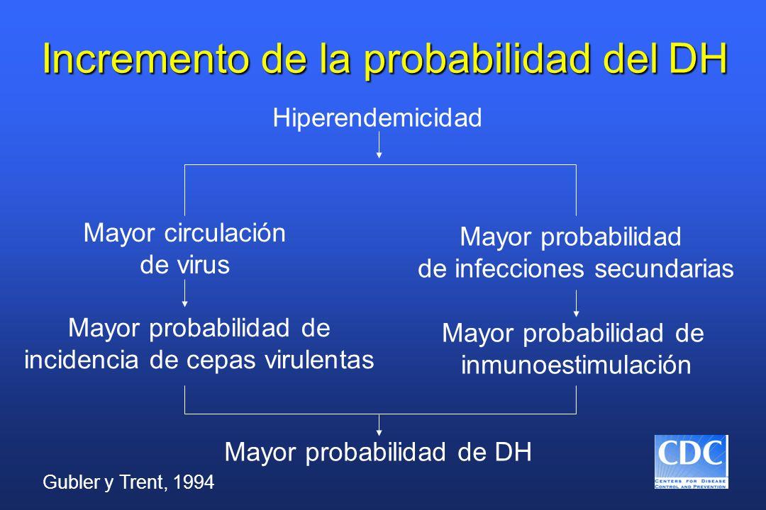 Incremento de la probabilidad del DH Hiperendemicidad Mayor circulación de virus Mayor probabilidad de infecciones secundarias Mayor probabilidad de i