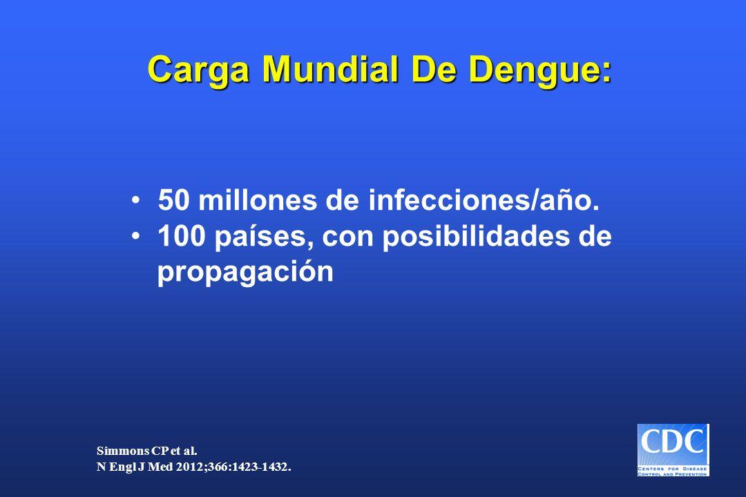 50 millones de infecciones/año. 100 países, con posibilidades de propagación Simmons CP et al. N Engl J Med 2012;366:1423-1432. Carga Mundial De Dengu