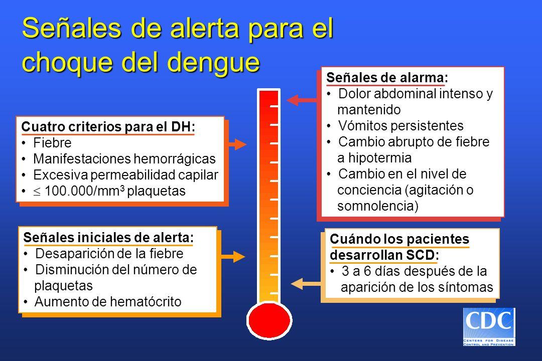 Señales de alerta para el choque del dengue Cuándo los pacientes desarrollan SCD: 3 a 6 días después de la aparición de los síntomas Cuándo los pacien