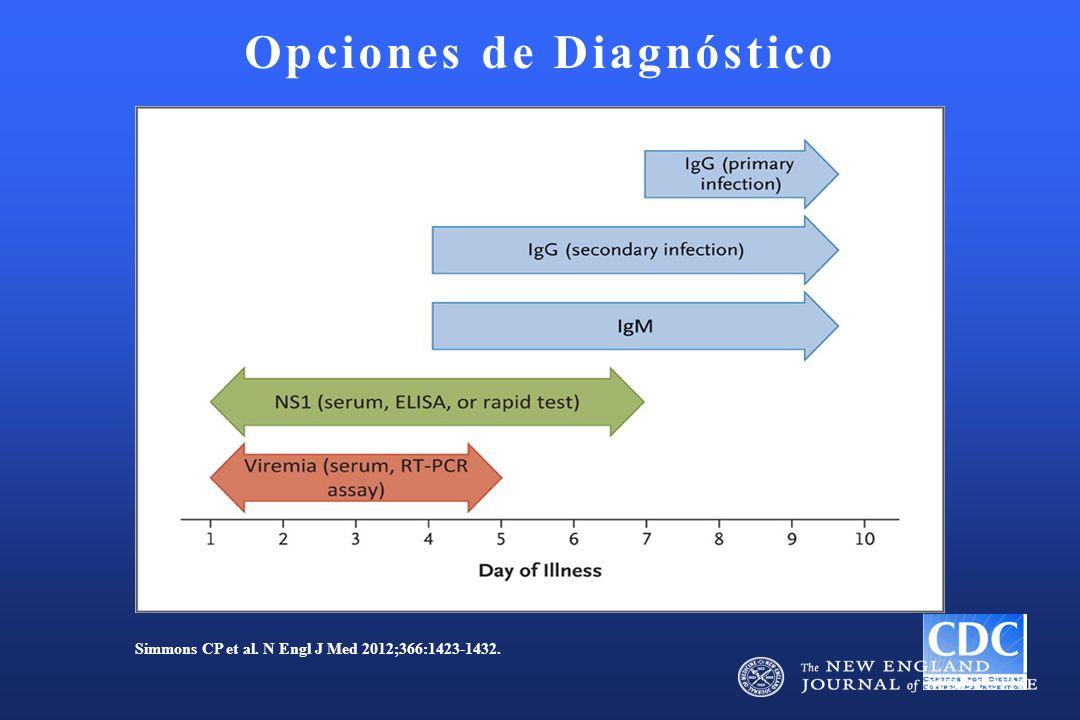 Opciones de Diagnóstico Simmons CP et al. N Engl J Med 2012;366:1423-1432.