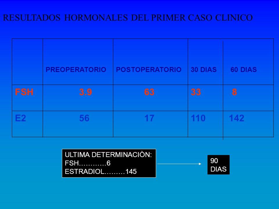PREOPERATORIOPOSTOPERATORIO30 DIAS 60 DIAS FSH 3.9 6333 8 E2 56 17110 142 RESULTADOS HORMONALES DEL PRIMER CASO CLINICO ULTIMA DETERMINACIÒN: FSH…………6
