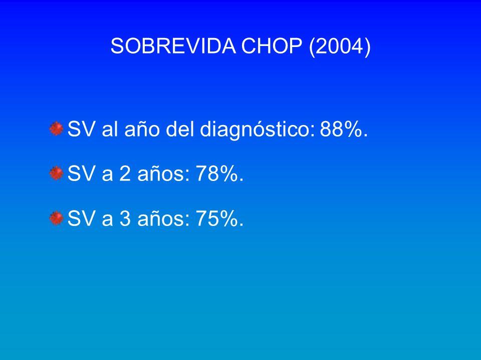 SOBREVIDA CHOP (2004) SV al año del diagnóstico: 88%. SV a 2 años: 78%. SV a 3 años: 75%.