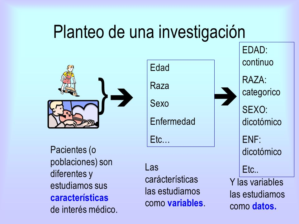 Planteo de una investigación Pacientes (o poblaciones) son diferentes y estudiamos sus características de interés médico. } Edad Raza Sexo Enfermedad