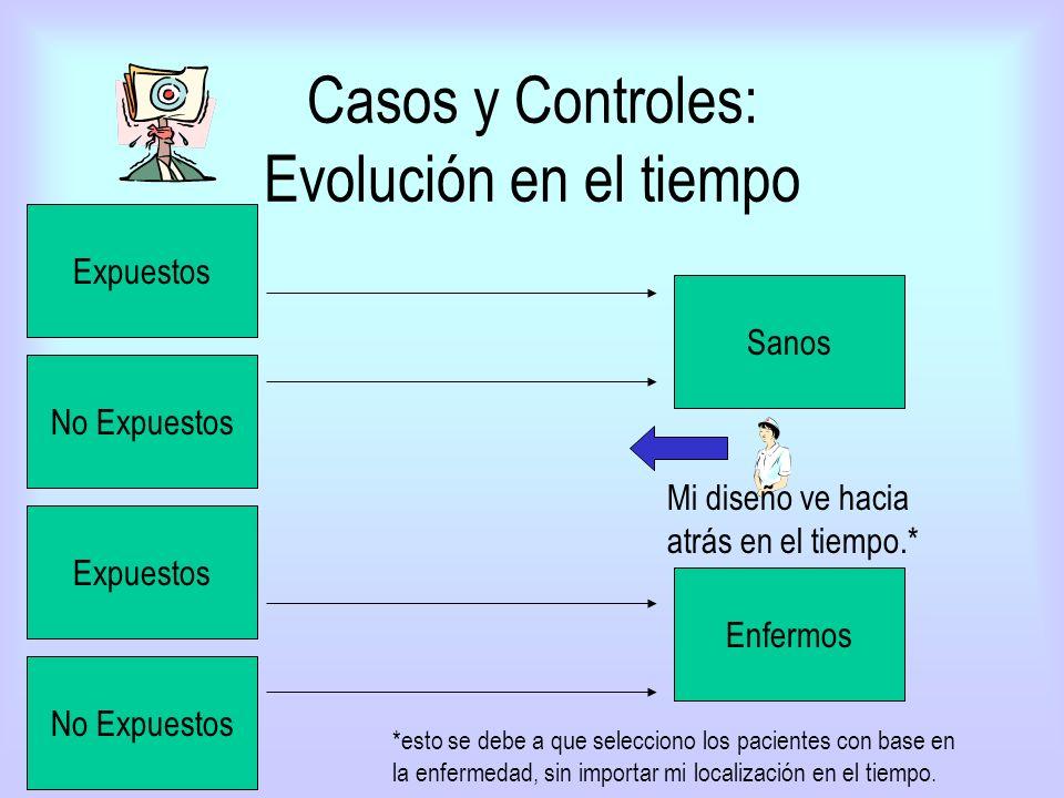 Casos y Controles: Evolución en el tiempo Enfermos Expuestos No Expuestos Sanos Expuestos No Expuestos Mi diseño ve hacia atrás en el tiempo.* *esto s