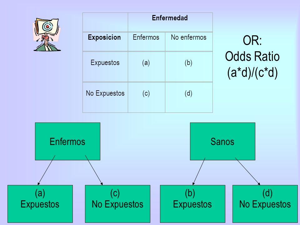 OR: Odds Ratio (a*d)/(c*d) Enfermedad Exposicion EnfermosNo enfermos Expuestos(a)(b) No Expuestos(c)(d) Enfermos ExpuestosNo Expuestos Sanos Expuestos
