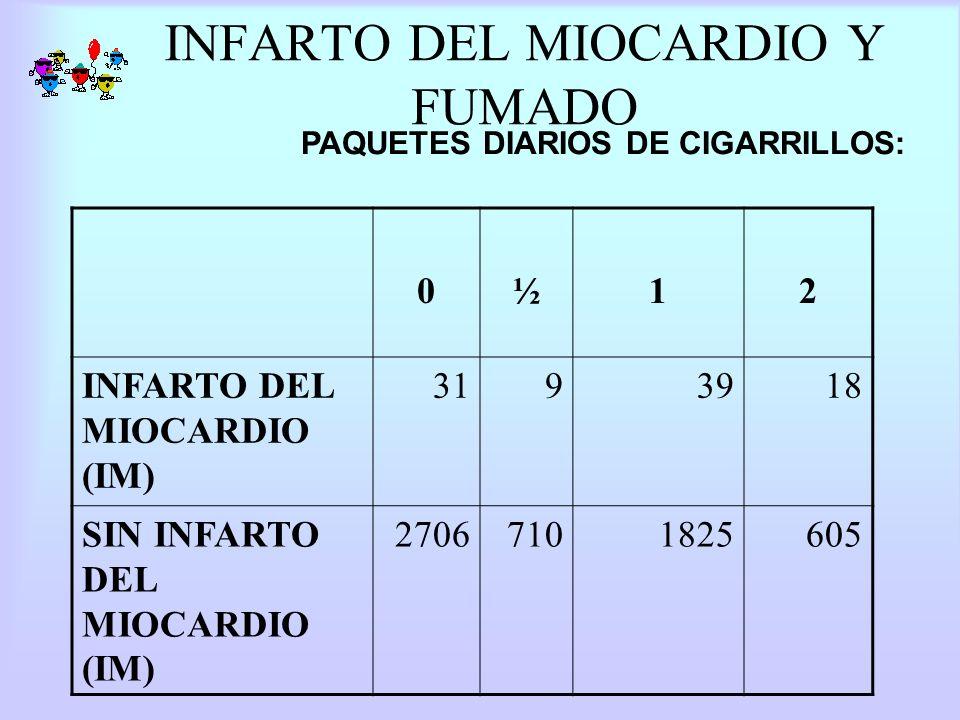 INFARTO DEL MIOCARDIO Y FUMADO 0½12 INFARTO DEL MIOCARDIO (IM) 3193918 SIN INFARTO DEL MIOCARDIO (IM) 27067101825605 PAQUETES DIARIOS DE CIGARRILLOS: