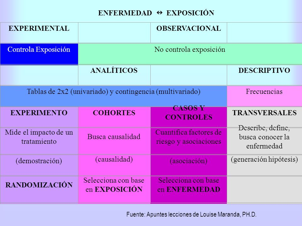 ENFERMEDAD EXPOSICIÓN EXPERIMENTAL OBSERVACIONAL Controla ExposiciónNo controla exposición ANALÍTICOS DESCRIPTIVO Tablas de 2x2 (univariado) y conting
