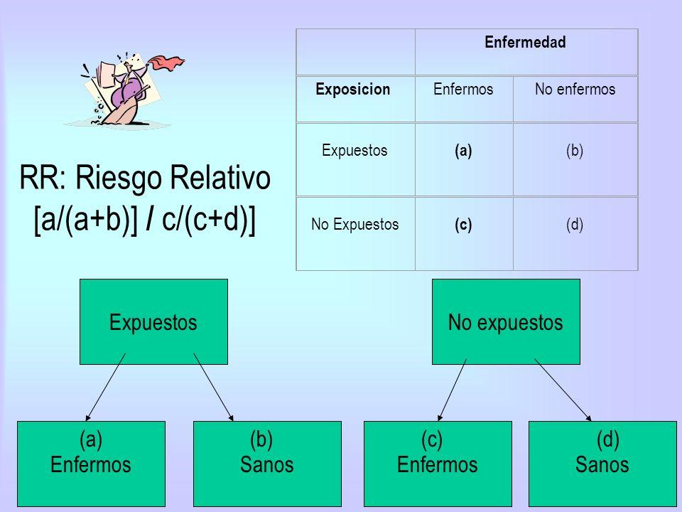 RR: Riesgo Relativo [a/(a+b)] / c/(c+d)] Enfermedad Exposicion EnfermosNo enfermos Expuestos (a) (b) No Expuestos (c) (d) Expuestos EnfermosSanos No e