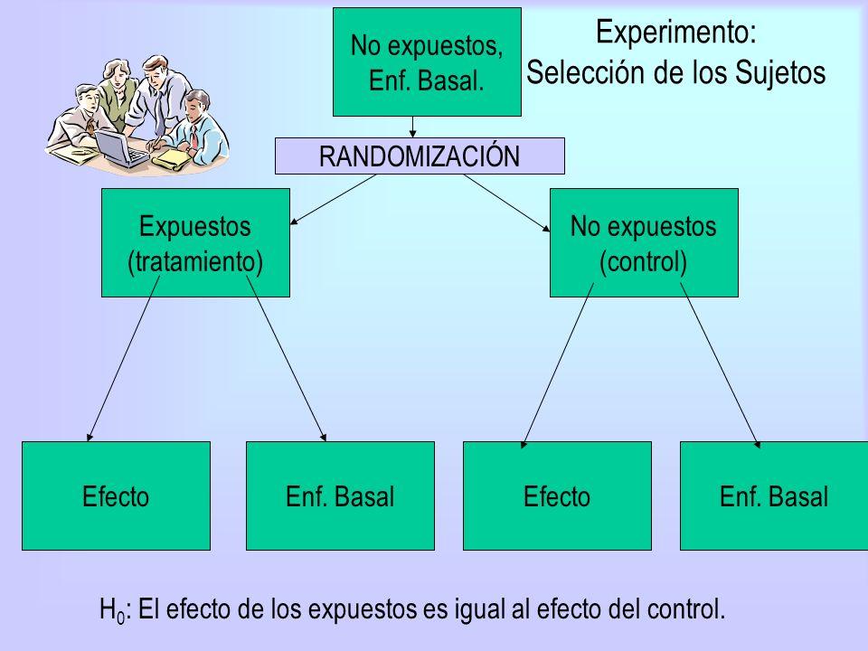 Experimento: Selección de los Sujetos Expuestos (tratamiento) EfectoEnf. Basal No expuestos (control) EfectoEnf. Basal No expuestos, Enf. Basal. RANDO