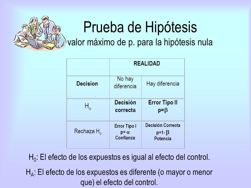 Prueba de Hipótesis valor máximo de p. para la hipótesis nula REALIDAD Decision No hay diferencia Hay diferencia HoHo Decisión correcta Error Tipo II