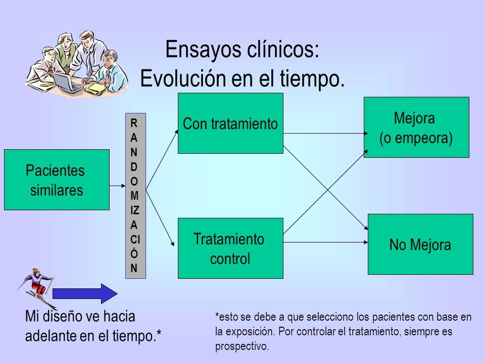 Ensayos clínicos: Evolución en el tiempo. No Mejora Con tratamiento Tratamiento control Mejora (o empeora) Mi diseño ve hacia adelante en el tiempo.*