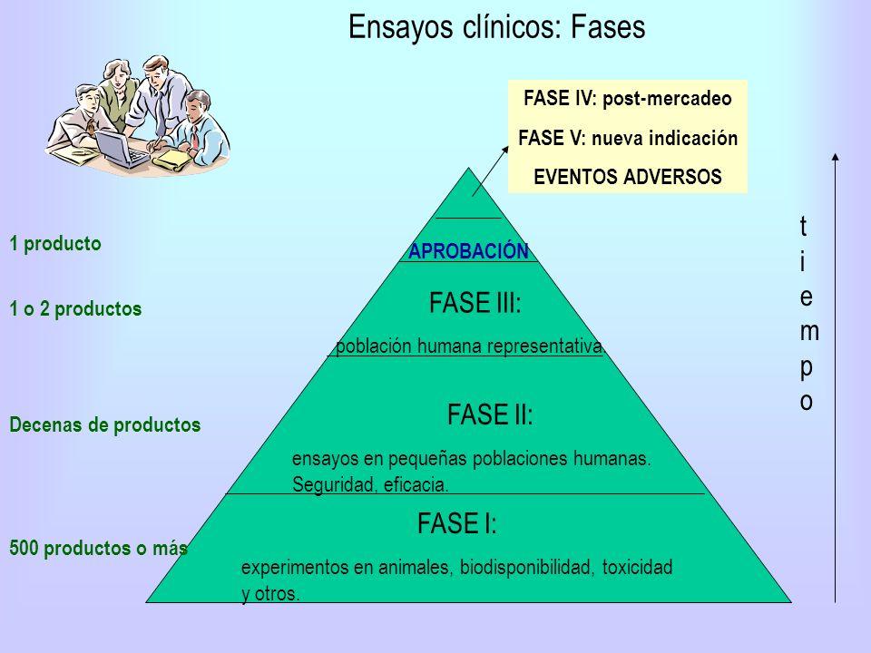 Ensayos clínicos: Fases tiempotiempo FASE I: experimentos en animales, biodisponibilidad, toxicidad y otros. FASE II: ensayos en pequeñas poblaciones