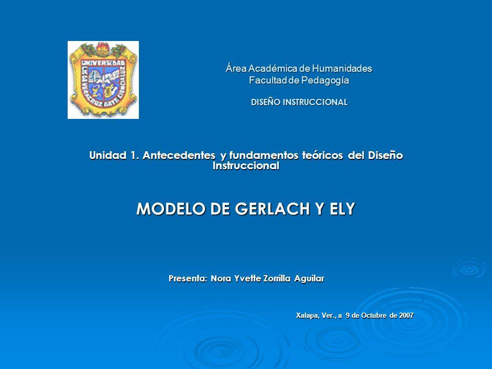 MODELO DE GERLACH Y ELY Especificación del contenido Especificación de objetivos Valoración de los antecedentes (conducta) Determinación de estrategias Organización de grupos Asignación del tiempo Asignación del espacio Selección de los recursos