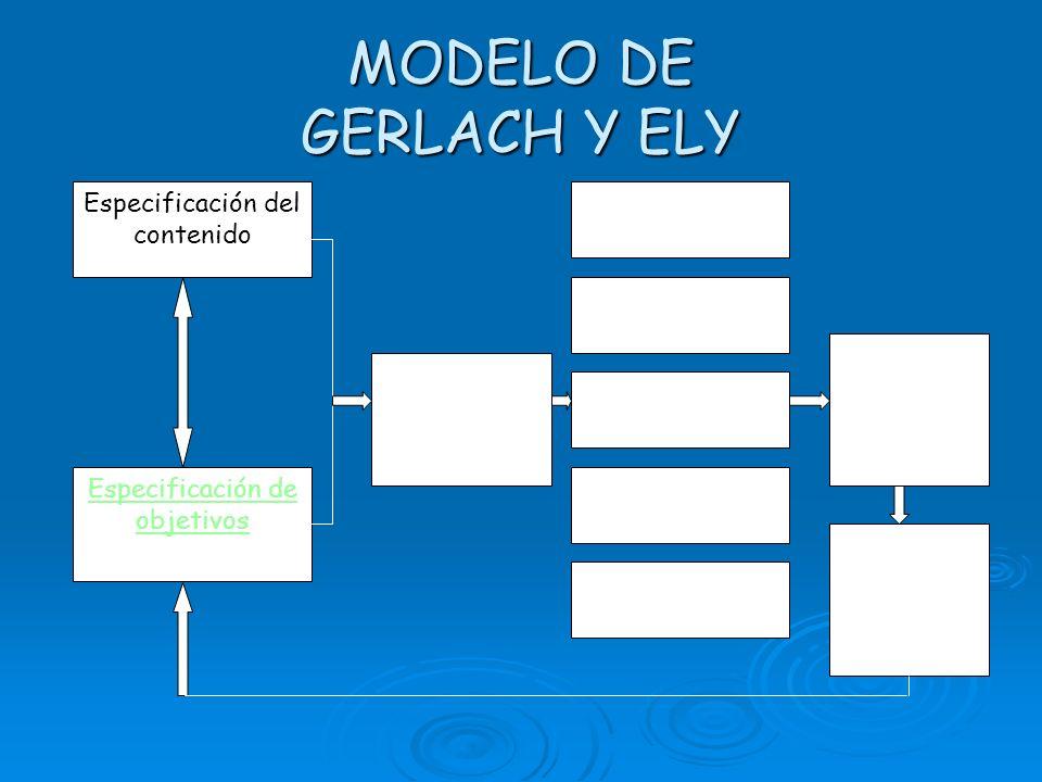 MODELO DE GERLACH Y ELY OBJETIVOS Describe algo que el principiante produce.