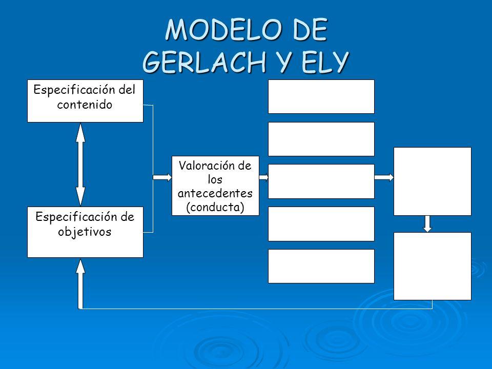 MODELO DE GERLACH Y ELY Especificación del contenido Especificación de objetivos Valoración de los antecedentes (conducta) Determinación de estrategias