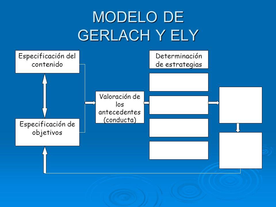 MODELO DE GERLACH Y ELY Especificación del contenido Especificación de objetivos Valoración de los antecedentes (conducta) Determinación de estrategias Organización de grupos