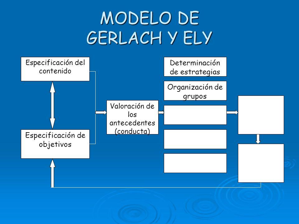 MODELO DE GERLACH Y ELY Especificación del contenido Especificación de objetivos Valoración de los antecedentes (conducta) Determinación de estrategias Organización de grupos Asignación del tiempo
