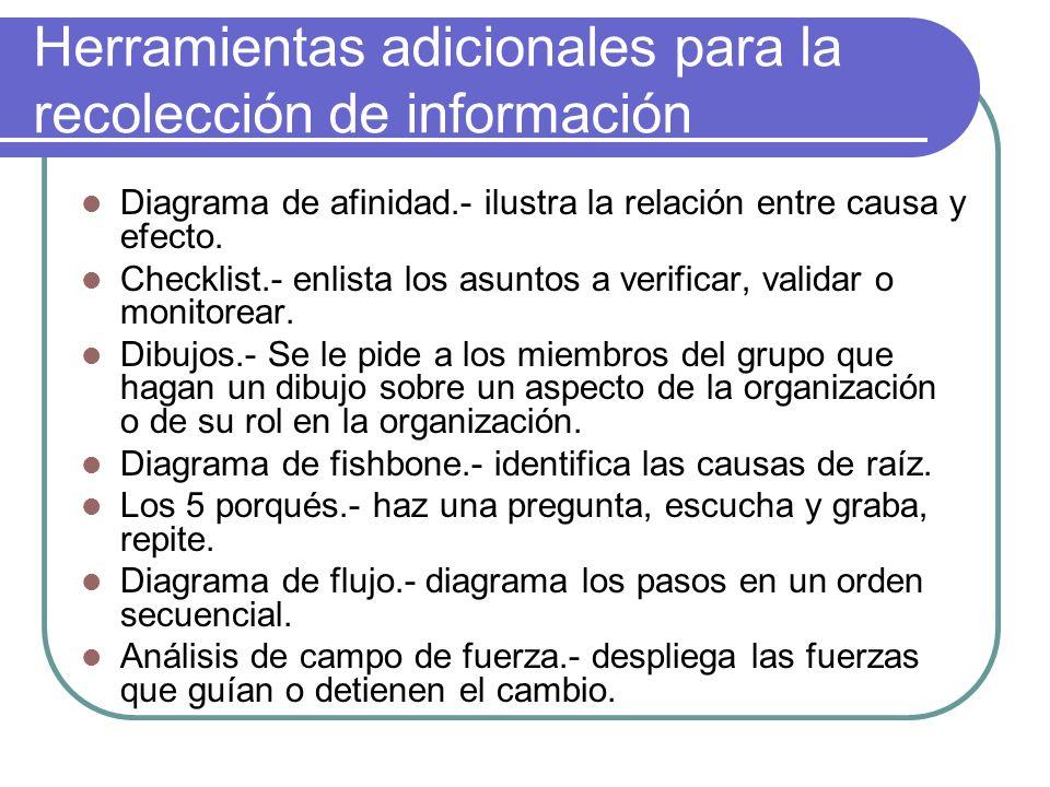 Herramientas adicionales para la recolección de información Diagrama de afinidad.- ilustra la relación entre causa y efecto. Checklist.- enlista los a