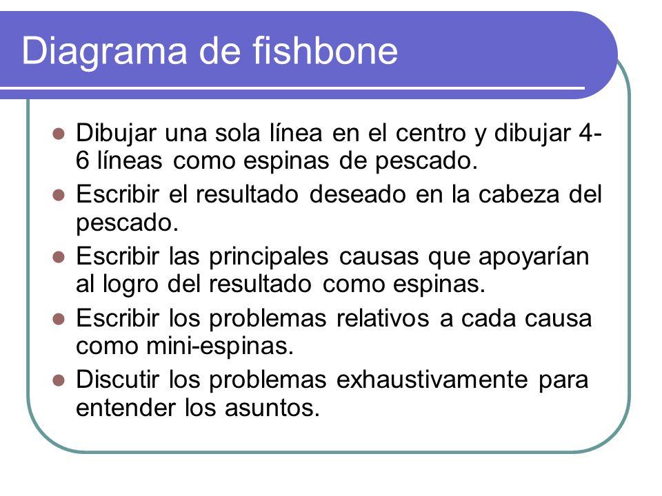 Diagrama de fishbone Dibujar una sola línea en el centro y dibujar 4- 6 líneas como espinas de pescado. Escribir el resultado deseado en la cabeza del
