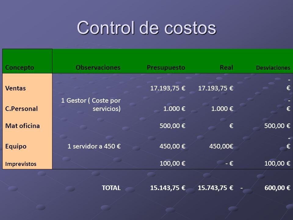 Control de costos ConceptoObservaciones Presupuesto Real Desviaciones Ventas 17.193,75 - C.Personal 1 Gestor ( Coste por servicios)1.000 - Mat oficina 500,00 500,00 Equipo1 servidor a 450 450,00 - Imprevistos 100,00 - TOTAL 15.143,75 15.743,75 - 600,00