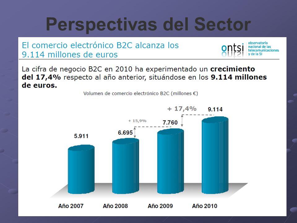 Perspectivas del Sector