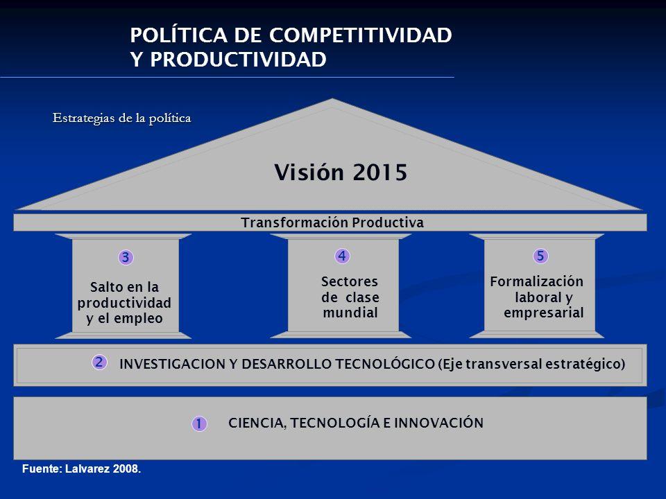 3 45 2 Estrategias de la política Transformación Productiva Salto en la productividad y el empleo Sectores de clase mundial Formalización laboral y em