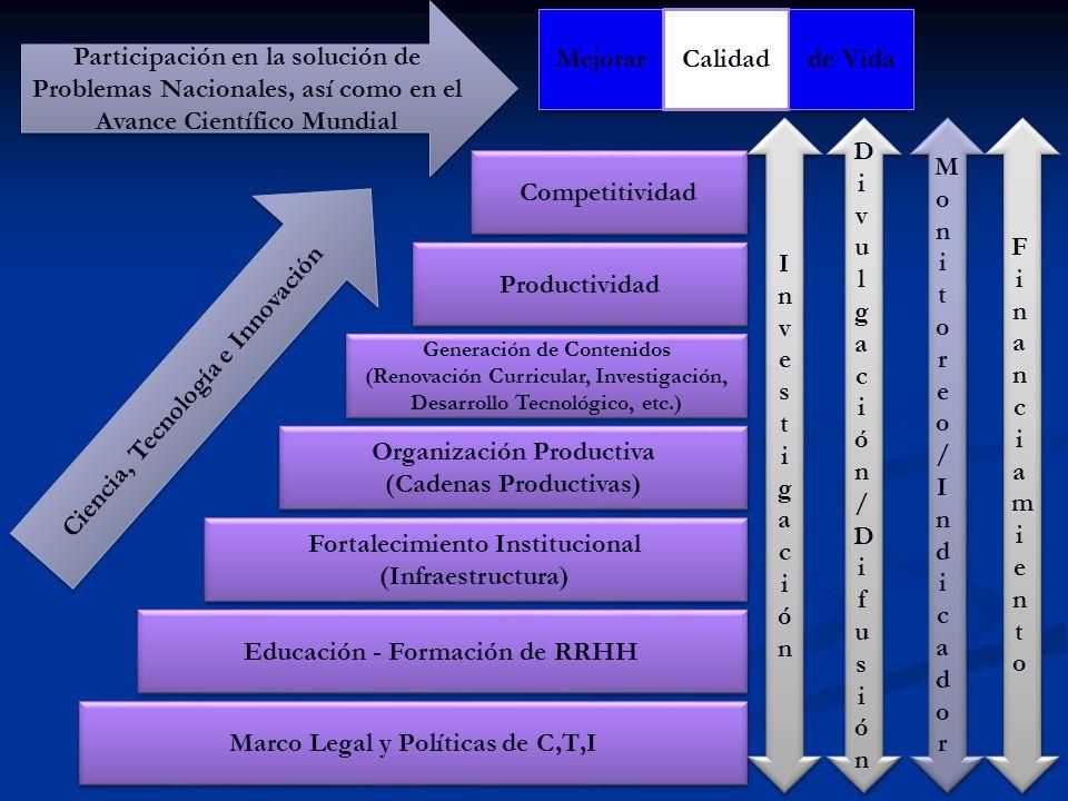 Marco Legal y Políticas de C,T,I Educación - Formación de RRHH Fortalecimiento Institucional (Infraestructura) Organización Productiva (Cadenas Produc